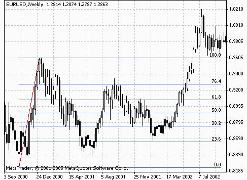Rintracciamenti di Fibonacci, Capital Trading