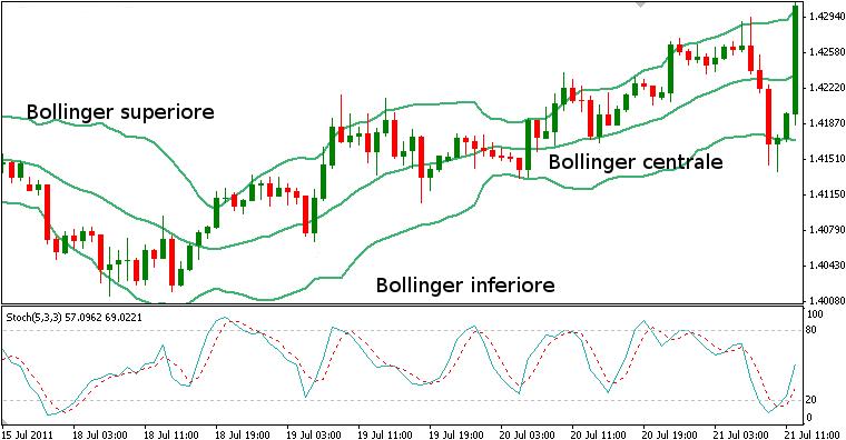Bende di Bollinger e RSI