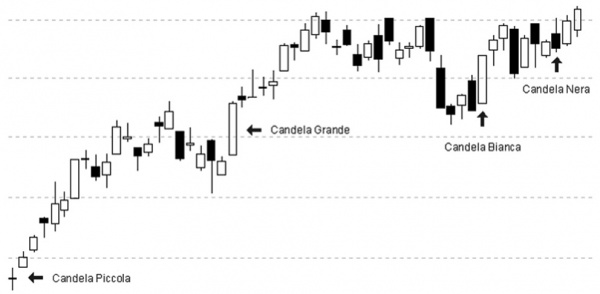 grafico-opzioni-binarie-candlestick